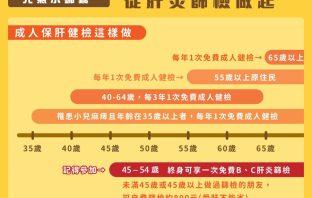 響應728世界肝炎日 中市舉辦B、C型肝炎免費篩檢服務。(記者林俊維翻攝)